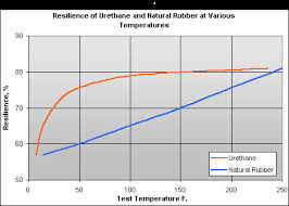 Urethane Hardness Chart Molded Dimensions Resilience Rebound