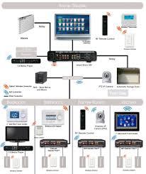 home audio system design home audio system design worthy whole home audio system design services structured wiring cat5 wiring cat5e wiring cat 5 wire creative