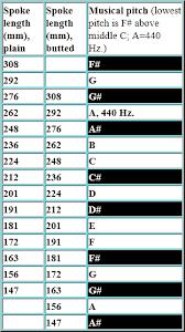 Motorcycle Spoke Size Chart Check Spoke Tension By Ear