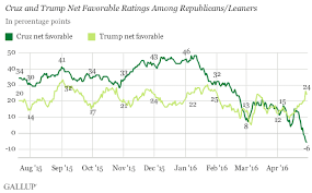 The Gop Race In One Graph
