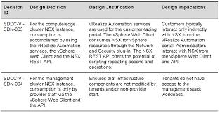 Vmware Nsx Validated Design Vmware Validated Design Chans Blog