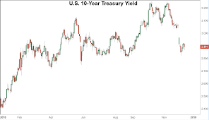 2 Year Treasury Rate Chart What Is A 10 Year Treasury Note
