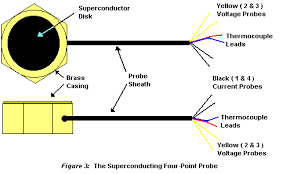 superconductors four point probe the help of a digital voltmeter and have been labeled probes 2 and 3 in figure 2 the red and blue wires are leads for the thermocouple