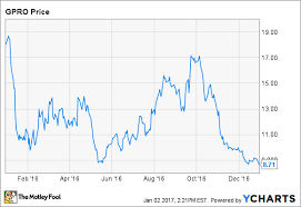 Why Gopro Stock Crashed 52 In 2016 The Motley Fool