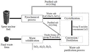 Jnfcwt Journal Of Nuclear Fuel Cycle And Waste
