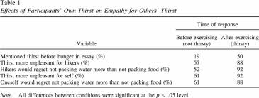 hot cold empathy gaps and medical decision making effects of participants own thirst on empathy for others thirst