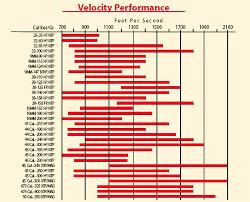 Long Range Ballistics Page 2 Of 3 Chart Images Online