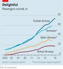 Flying High Turkish Airlines Takes On Emirates Etihad And