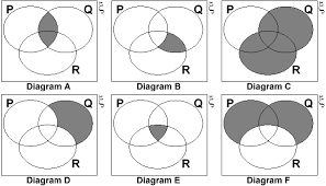 unit  section    set notationlook at these venn diagrams
