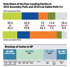 Unturned No Chart Found Uttar Pradesh Polls Bsp Sp And Bjp Leaving No Stone