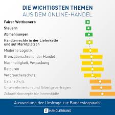 Die folgende tabelle zeigt die umfragen der letzten zwei wochen vor der bundestagswahl. Bundestagswahl 2021 Handler Wollen Fairness Und Erleichterungen
