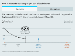 The australian state of victoria is to enter lockdown for a third time in a bid to suppress an the lockdown will begin on saturday and is due to last five days. Coronavirus Australia News Daniel Andrews Announces Regional Victoria Will Ease Restrictions From Wednesday Night Abc News