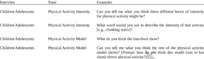 Word Intensity Chart Example Interview Questions Pa Physical Activity
