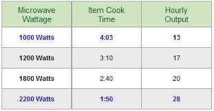 Microwave Wattage Chart Microwave Wattage Chart Bestmicrowave