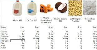 Milk Alternative Comparison Chart Doing Bodies Good Gym Food Laundry