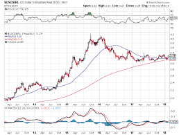 Take The Real Out Of Brazil Ishares Msci Brazil Capped Etf