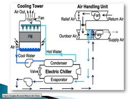 york heat pump wiring diagram on york images free download images Hvac Heat Pump Wiring Diagram chilled water air conditioning system diagram york nomenclature model number chart heat pump wiring heat pump wiring diagram