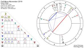 Full Moon November 2019 A Dream Come True Astrology King