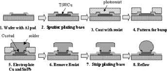Plating Process Flow Chart Process Flow Of Electroplating Process Download