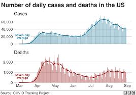 Coronavirus: US passes six million ...