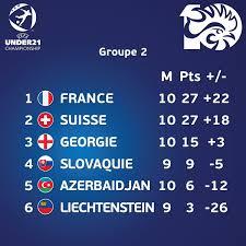Find alt om em u21 2021 her. 𝙸𝚛𝚛𝚎 𝚜ðš'𝚜𝚝ðš'𝚋𝚕𝚎𝚜 𝙵𝚛𝚊𝚗𝚌 𝚊ðš'𝚜 On Twitter Qualification 1ere Place Victoire Des Espoirs 3 1 Face A La Suisse Frasui Rdv Du 24 Au 31 Mars 2021 Pour La Phase De Groupe