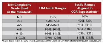 Common Core Lexile Levels By Grade Chart Common Core In Connecticut What Is A Lexile Score And Why