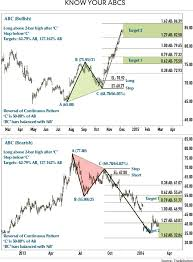 Chart Patterns Awesome Trading ABC Patterns Futures Magazine
