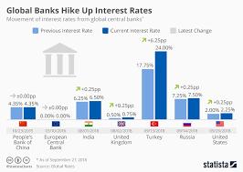 Global Interest Rates Chart Chart Global Banks Hike Up Interest Rates Statista