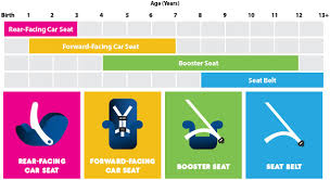 Car Seat Chart Car Seat Inspection Police
