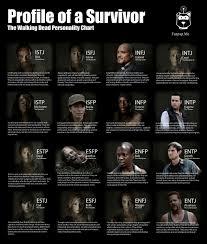 Celebrity Personality Types Walking Dead Personality Types Personality Club
