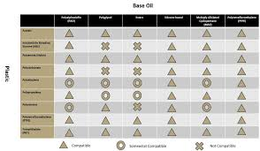 Grease Thickener Compatibility Chart Plastic Compatibility Chart The Lubricant Store
