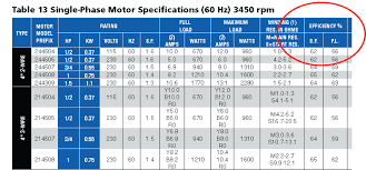 Simplefootage Electric Motor Cross Reference Chart