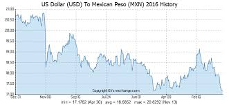 Mexican Peso Exchange Rate Chart 1500 Usd Us Dollar Usd To Mexican Peso Mxn Currency