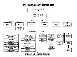 Air Staff Org Chart The Army Air Forces In World War Ii Volume Vi Men And
