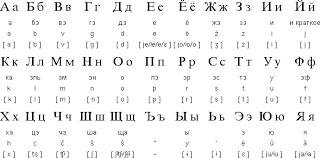 66 Prototypic Russian Alphabet Sound