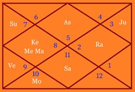 Shahrukh Khan Success Secret According To Astrology