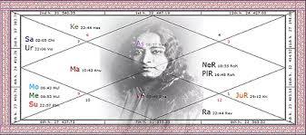 Vedic Astrology Spiritual Life