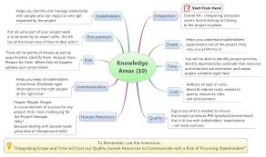 Introduction To Project Management Body Of Knowledge Pmbok