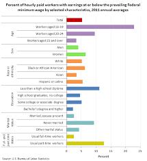 Us Navy Pay Chart 2012 Bureau Of Labor Statistics