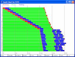 Using The Utsa Process Scheduling Simulator