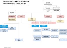 Organisation Chart Iss International School