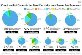Renewable Energy Chart This Chart Shows Which Countries Produce The Most