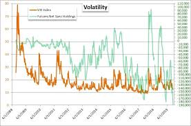 Vix Chart 2015 Vix A Global Volatility Breakout Could Be Around The Corner