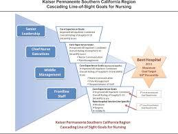 Kaiser Permanentes Performance Improvement System Part 4
