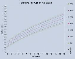 Boys Centile Chart Centile Chart Height For Age Of Pakistani Boys 2 To 16