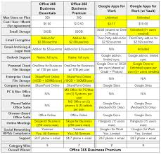 Office 365 Business Plans Comparison Chart Office 365 Vs Google Apps Who Wins On Pricing Part 1 Of 4
