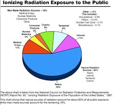 Radiation Levels Chart How Much Radiation Does It Take To Kill You Dans Wild