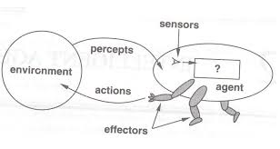Intelligent Agents In Artificial Intelligence Dailyones