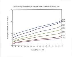 Uroflowmetry Nomogram For Average Urine Flow Rates In Girls 7 14 In