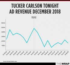 Tucker Carlson Ingraham Boycotts Cost Their Fox News Shows